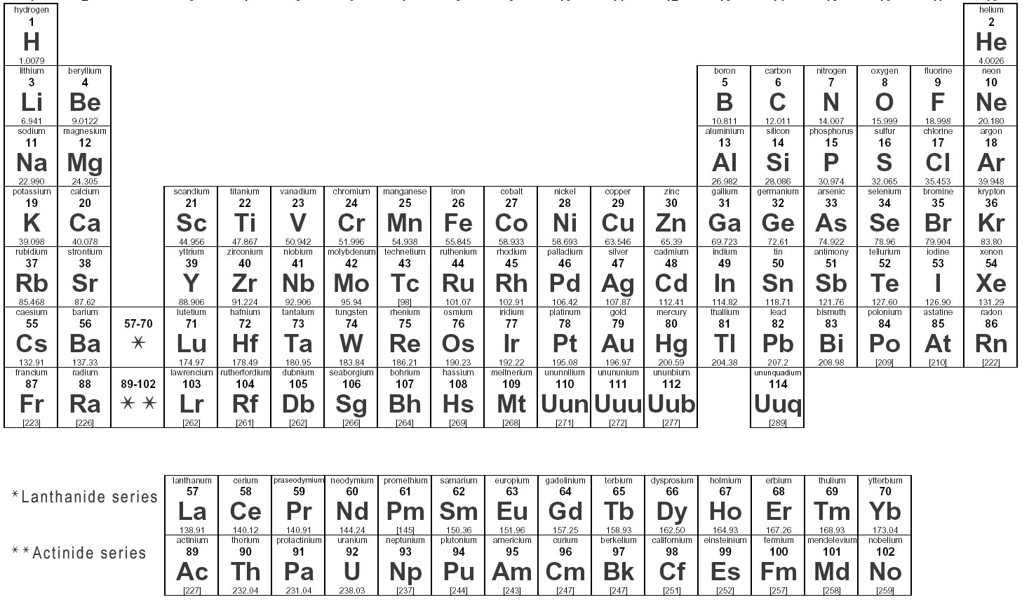 Periodic_table_of_elements Jpg on Electron Dot Diagram Worksheet Middle School